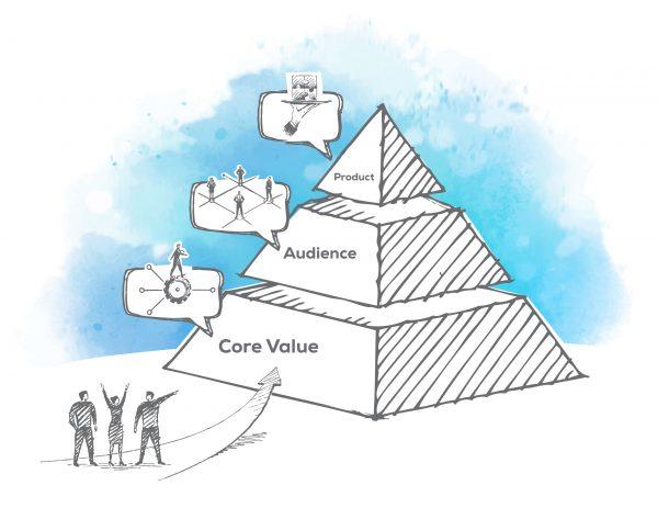 RFG_Blog_Marketing-Strategy-Pyramid_082720_v1